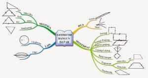 Ciri, Contoh, Tujuan, Struktur, Manfaat, Penerapan, Pengertian : Kumpulan Contoh Mind Mapping Lucu, Sejarah, Kreatif Unik Dan Simple Banget