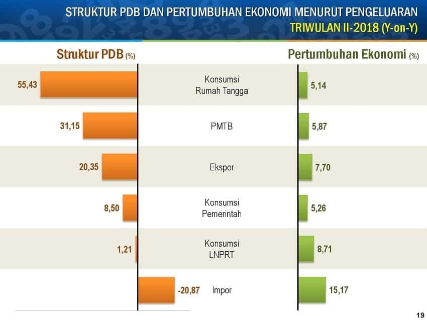 Pengertian Produk Domestik Bruto (PDB) Menurut Para Ahli, Rumus PDB Dan Data PDB Perkapitanya