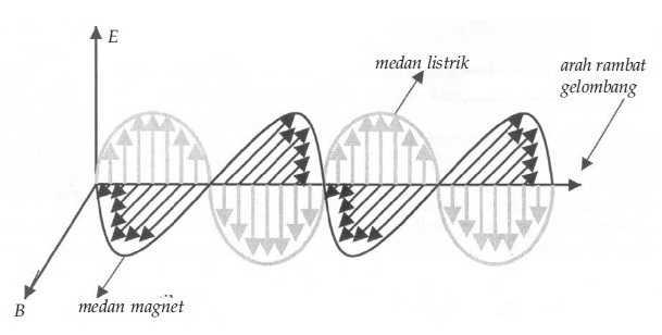 Contoh Soal, Manfaat, Rumus, Sifat Pengertian Gelombang Elektromagnetik Menurut Para Ahli
